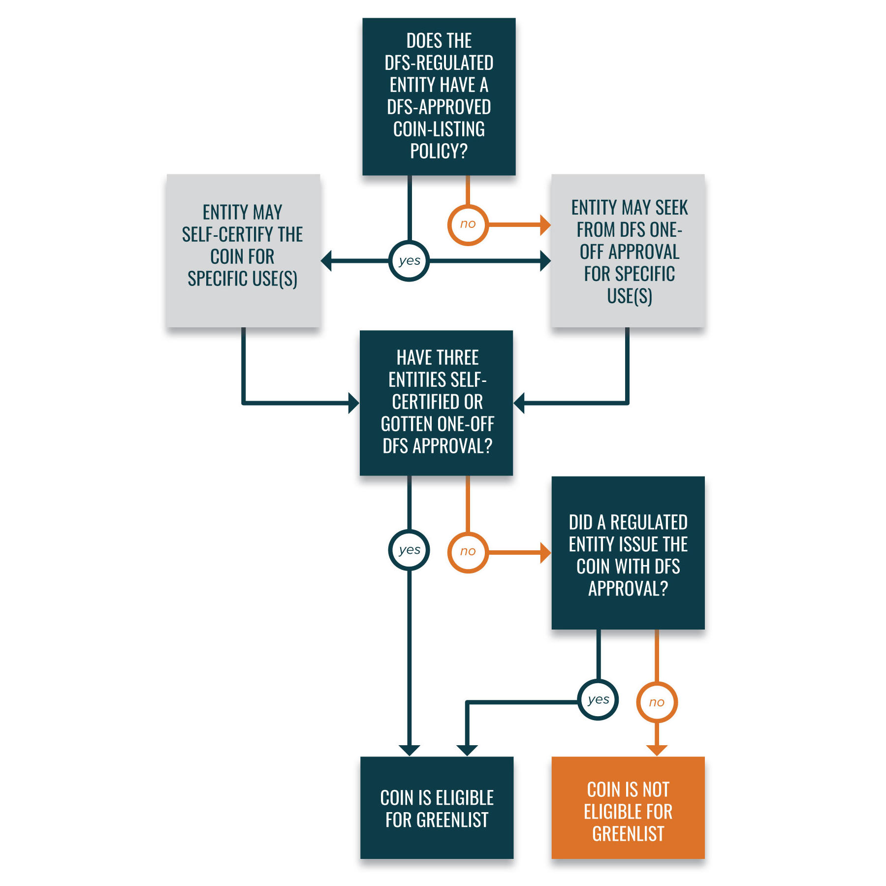 Coin Listing Process Diagram